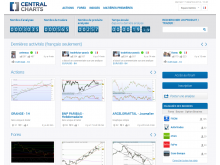 CentralCharts - Analyses Techniques